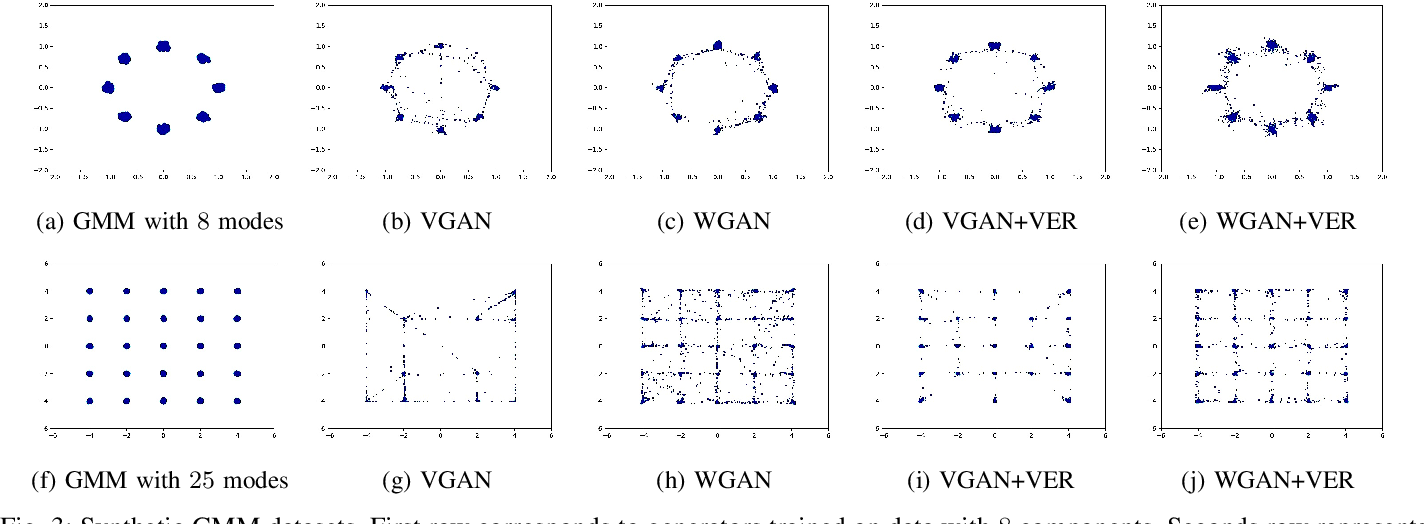 Figure 3 for GANs with Variational Entropy Regularizers: Applications in Mitigating the Mode-Collapse Issue
