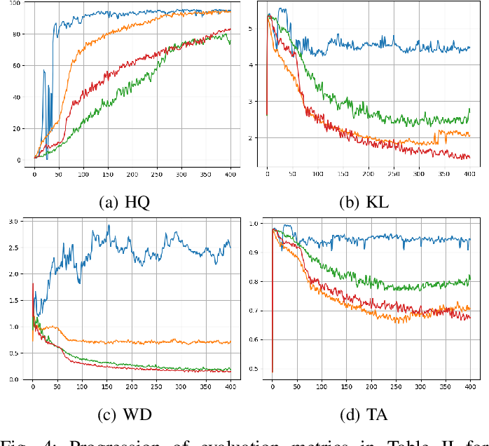 Figure 4 for GANs with Variational Entropy Regularizers: Applications in Mitigating the Mode-Collapse Issue