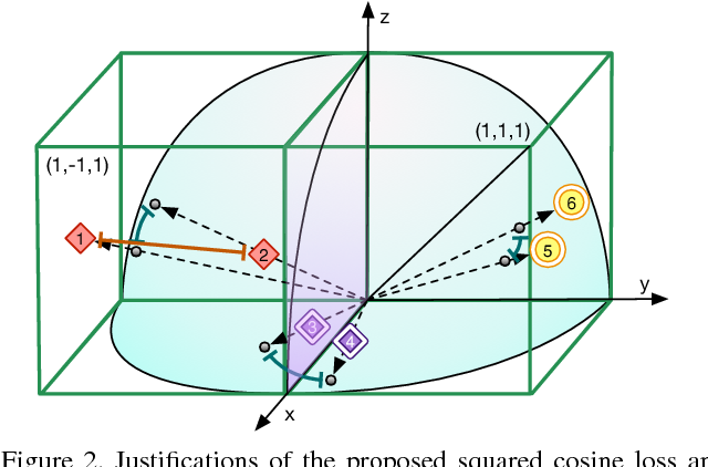 Figure 3 for Correlation Hashing Network for Efficient Cross-Modal Retrieval