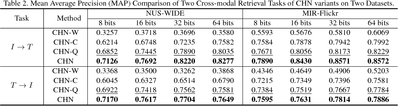 Figure 4 for Correlation Hashing Network for Efficient Cross-Modal Retrieval