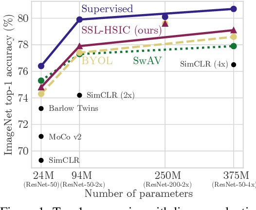 Figure 1 for Self-Supervised Learning with Kernel Dependence Maximization