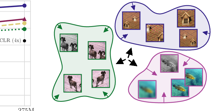 Figure 3 for Self-Supervised Learning with Kernel Dependence Maximization