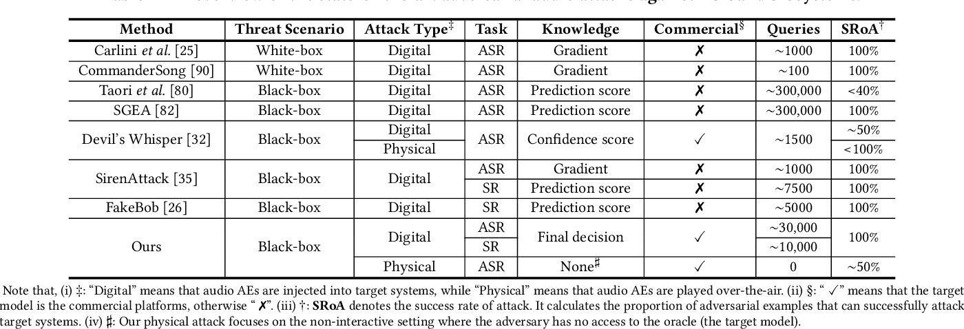 Figure 1 for Black-box Adversarial Attacks on Commercial Speech Platforms with Minimal Information