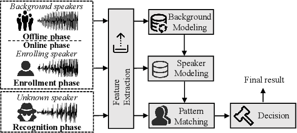 Figure 3 for Black-box Adversarial Attacks on Commercial Speech Platforms with Minimal Information