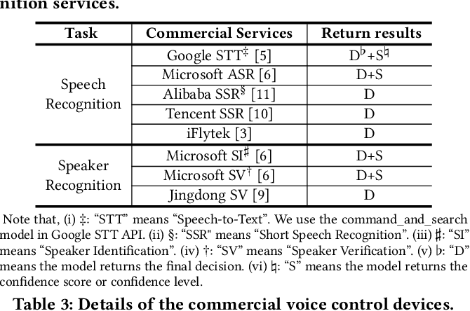 Figure 4 for Black-box Adversarial Attacks on Commercial Speech Platforms with Minimal Information