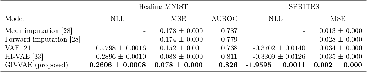 Figure 2 for Multivariate Time Series Imputation with Variational Autoencoders
