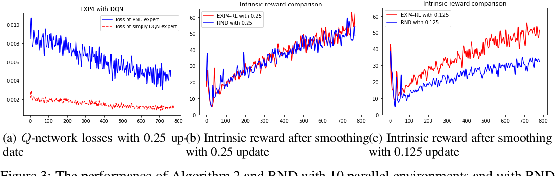 Figure 4 for Regret Bounds and Reinforcement Learning Exploration of EXP-based Algorithms