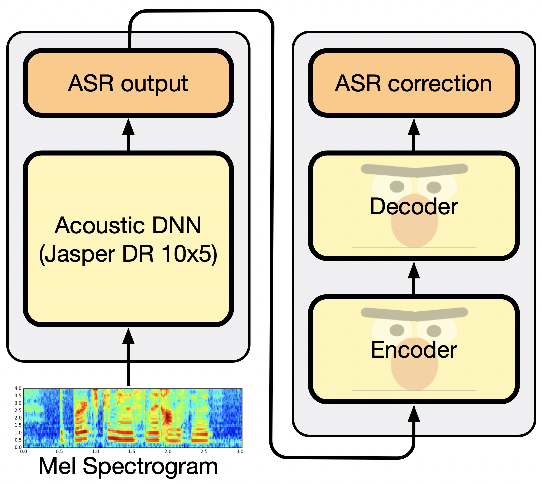 Figure 1 for Correction of Automatic Speech Recognition with Transformer Sequence-to-sequence Model