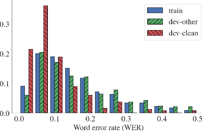 Figure 4 for Correction of Automatic Speech Recognition with Transformer Sequence-to-sequence Model