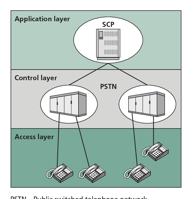 Figure 1. Service architecture for intelligent networks.