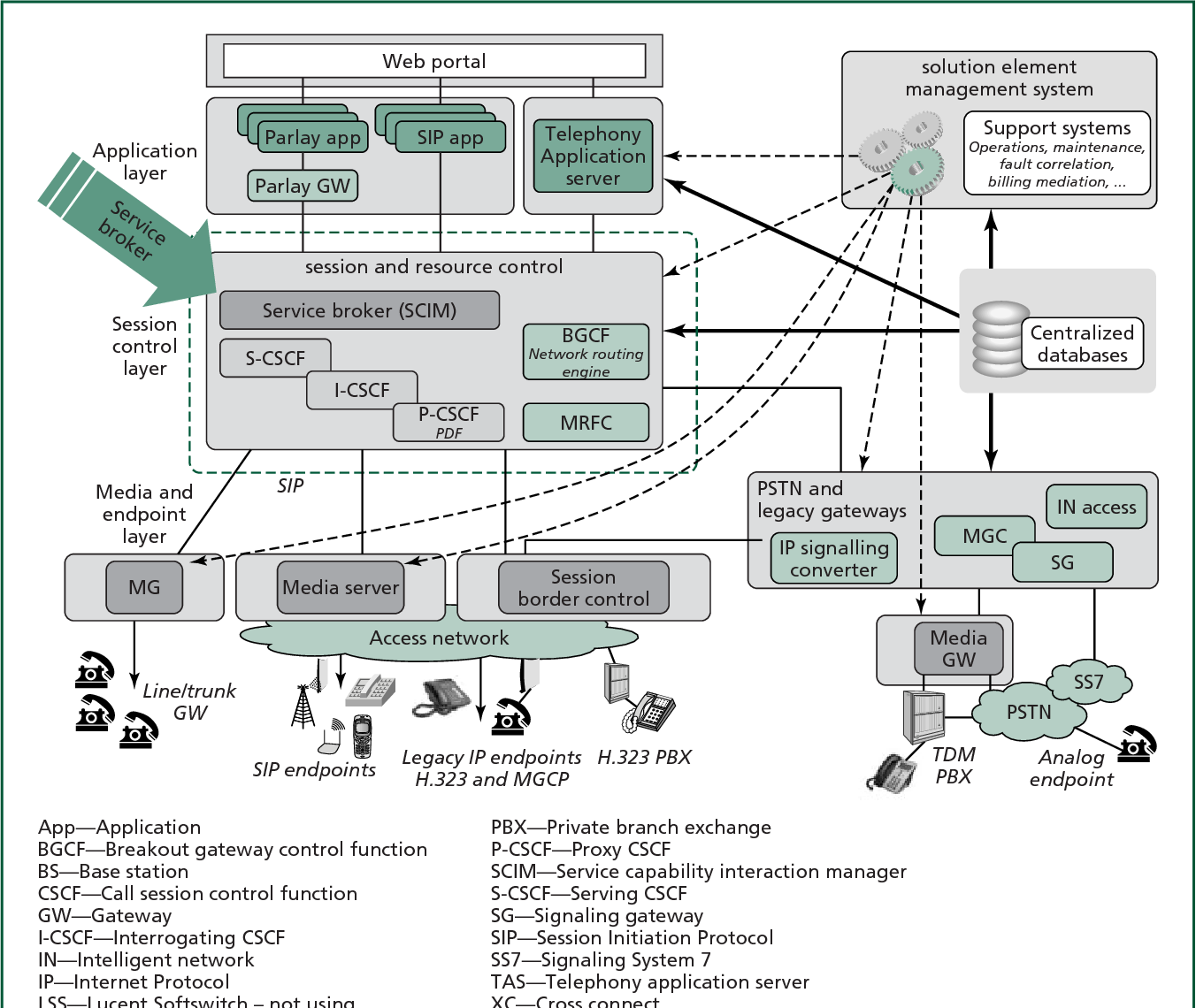 Figure 2. IP Multimedia Subsystem architecture with service broker.
