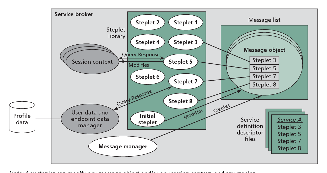 Figure 4. Service broker internal functioning.
