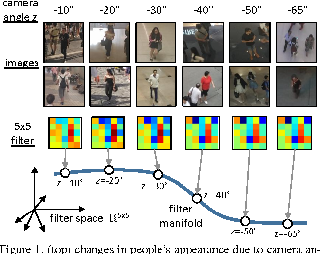 Figure 1 for Crowd Counting by Adapting Convolutional Neural Networks with Side Information