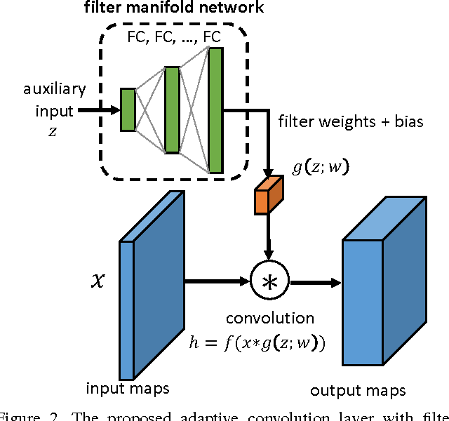 Figure 3 for Crowd Counting by Adapting Convolutional Neural Networks with Side Information