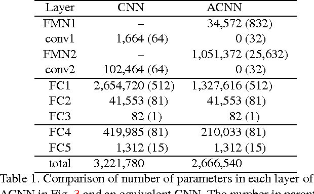 Figure 2 for Crowd Counting by Adapting Convolutional Neural Networks with Side Information