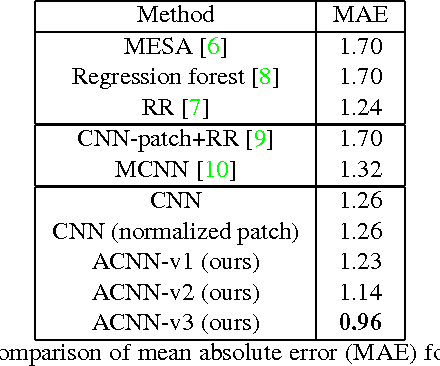 Figure 4 for Crowd Counting by Adapting Convolutional Neural Networks with Side Information