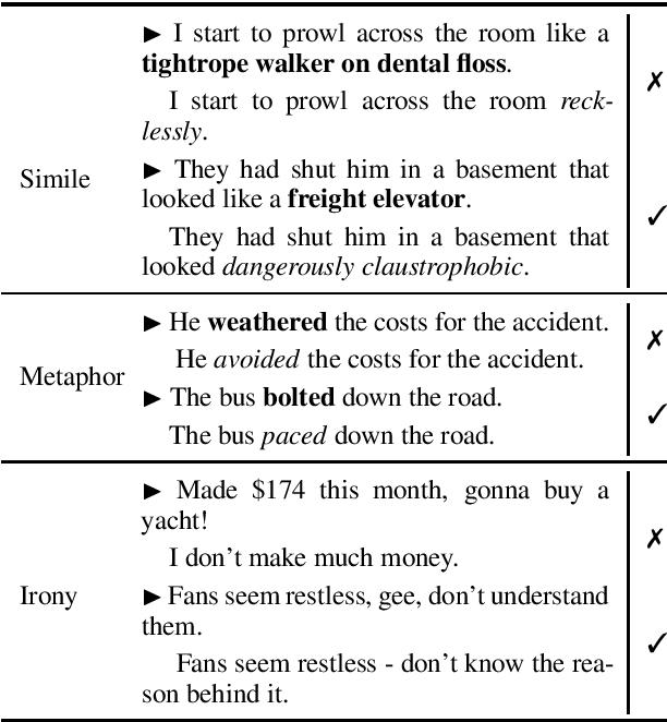 Figure 1 for Figurative Language in Recognizing Textual Entailment