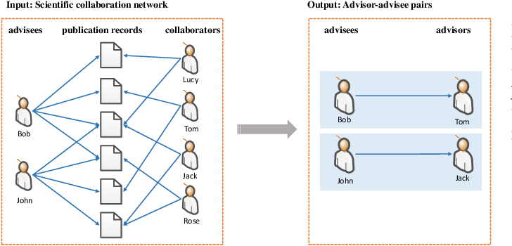 Figure 1 for Shifu2: A Network Representation Learning Based Model for Advisor-advisee Relationship Mining