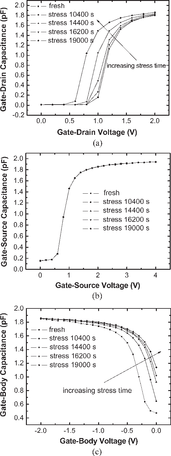 Evaluation Of Hot Electron Effect On Ldmos Device And Circuit Double Diffused Mos Dmos Performances Semantic Scholar