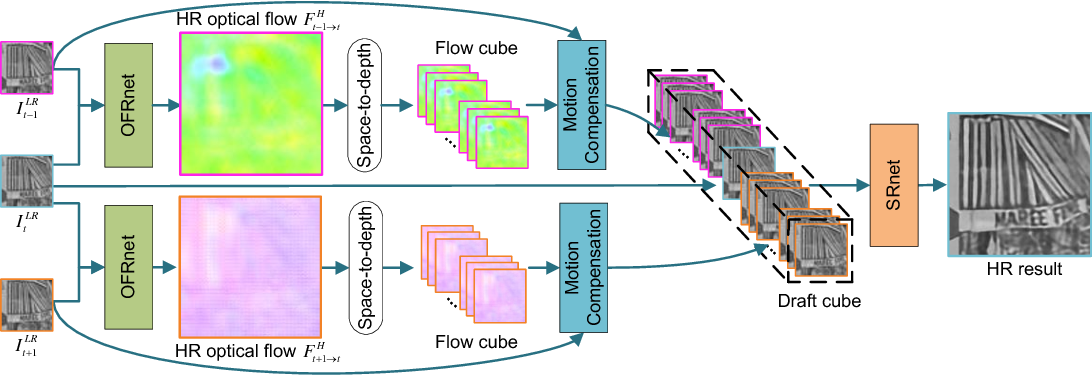 Figure 3 for Learning for Video Super-Resolution through HR Optical Flow Estimation