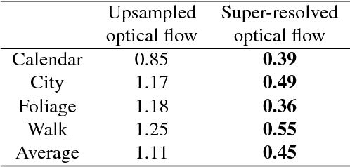 Figure 4 for Learning for Video Super-Resolution through HR Optical Flow Estimation