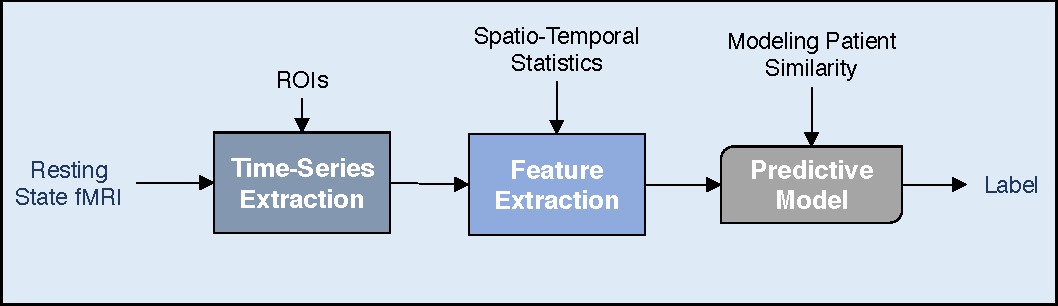 Figure 1 for Bootstrapping Graph Convolutional Neural Networks for Autism Spectrum Disorder Classification