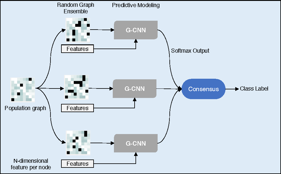 Figure 3 for Bootstrapping Graph Convolutional Neural Networks for Autism Spectrum Disorder Classification
