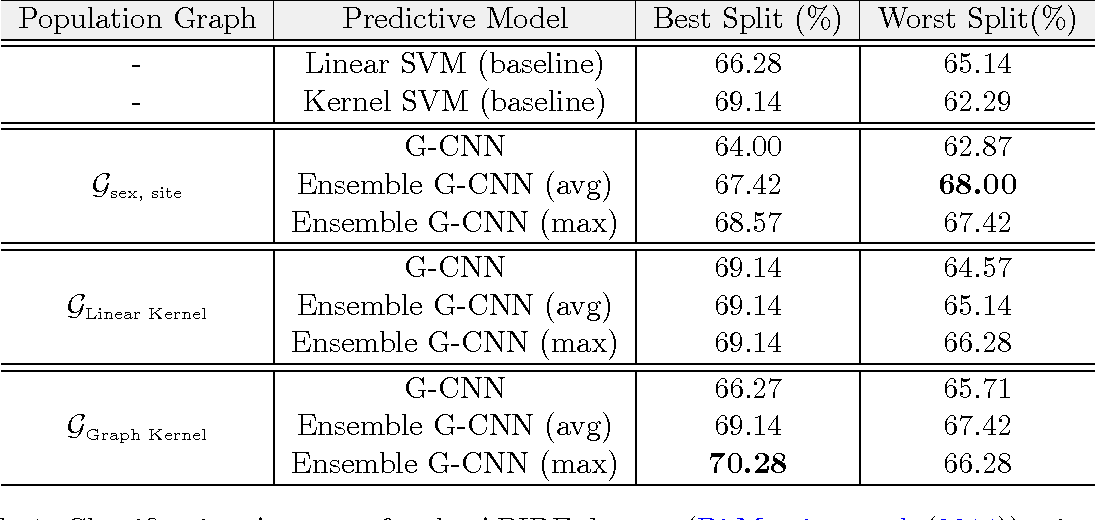 Figure 2 for Bootstrapping Graph Convolutional Neural Networks for Autism Spectrum Disorder Classification