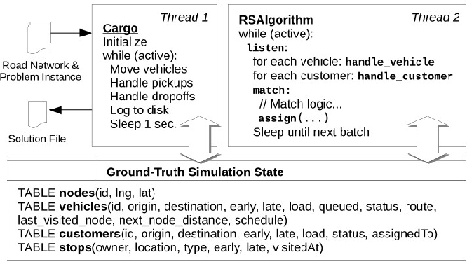 Figure 4 for A multi-objective optimization framework for on-line ridesharing systems