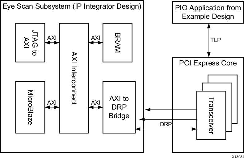 PDF] 7 Series In-System Eye Scan of a PCI Express Link with