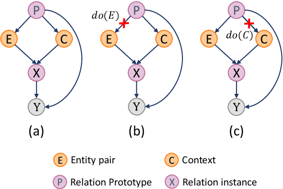 Figure 1 for Element Intervention for Open Relation Extraction