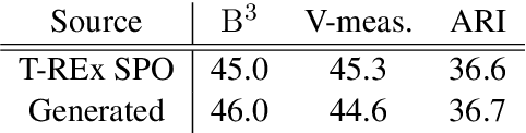 Figure 4 for Element Intervention for Open Relation Extraction