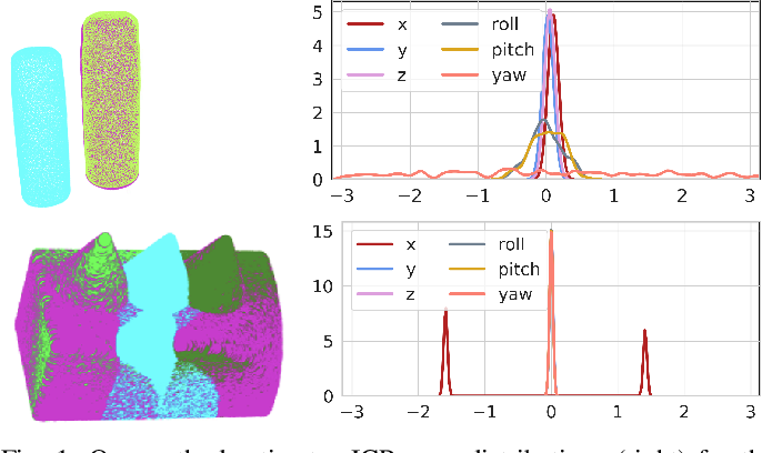 Figure 1 for Stein ICP for Uncertainty Estimation in Point Cloud Matching