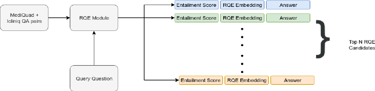 Figure 1 for Pentagon at MEDIQA 2019: Multi-task Learning for Filtering and Re-ranking Answers using Language Inference and Question Entailment