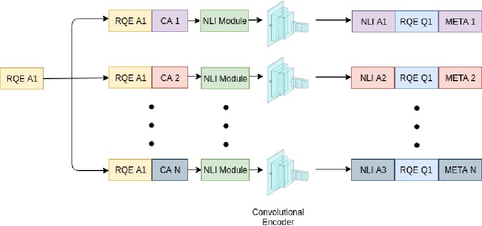 Figure 3 for Pentagon at MEDIQA 2019: Multi-task Learning for Filtering and Re-ranking Answers using Language Inference and Question Entailment
