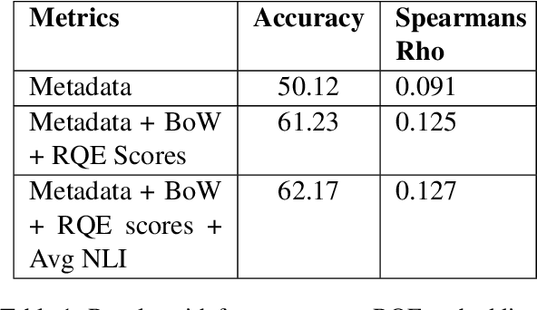 Figure 2 for Pentagon at MEDIQA 2019: Multi-task Learning for Filtering and Re-ranking Answers using Language Inference and Question Entailment