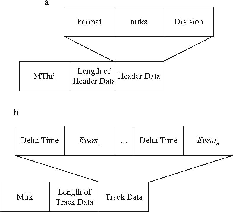 Reversible data hiding in Standard MIDI Files by adjusting delta
