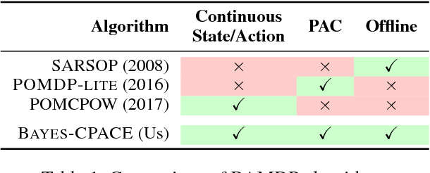 Figure 2 for Bayes-CPACE: PAC Optimal Exploration in Continuous Space Bayes-Adaptive Markov Decision Processes