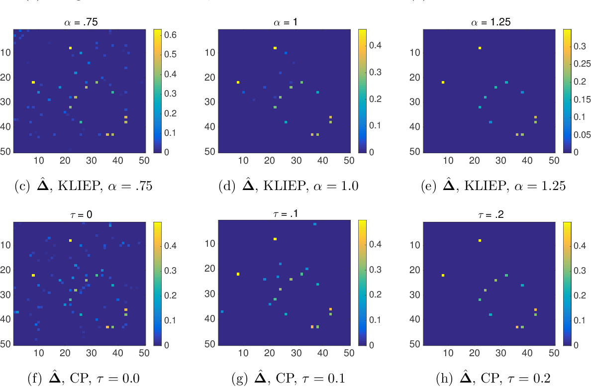 Figure 1 for Learning Sparse Structural Changes in High-dimensional Markov Networks: A Review on Methodologies and Theories