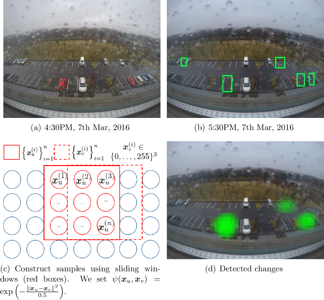 Figure 3 for Learning Sparse Structural Changes in High-dimensional Markov Networks: A Review on Methodologies and Theories