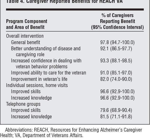 Translation of a dementia caregiver support program in a health care