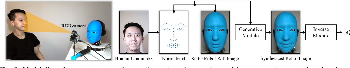 Figure 3 for Smile Like You Mean It: Driving Animatronic Robotic Face with Learned Models