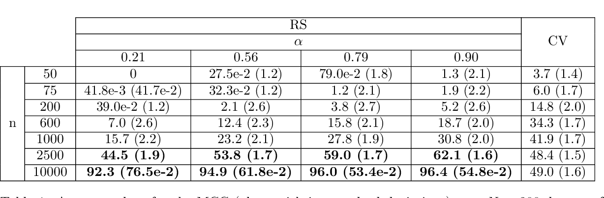 Figure 2 for Distributionally Robust Formulation and Model Selection for the Graphical Lasso