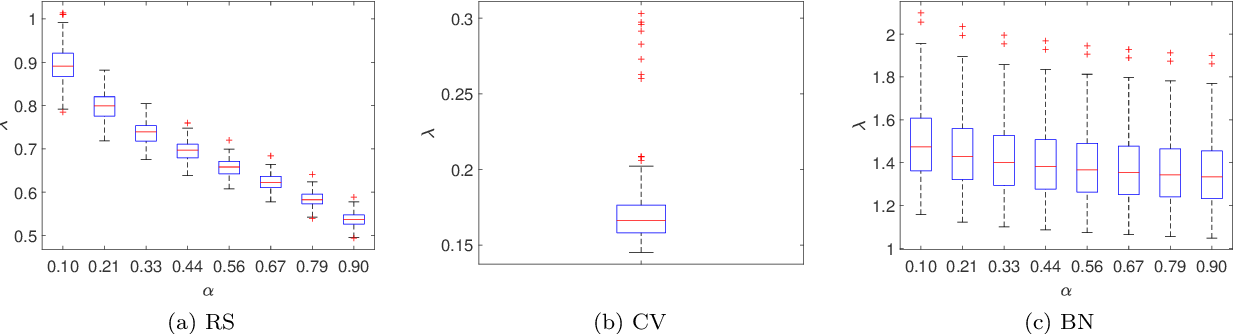 Figure 3 for Distributionally Robust Formulation and Model Selection for the Graphical Lasso