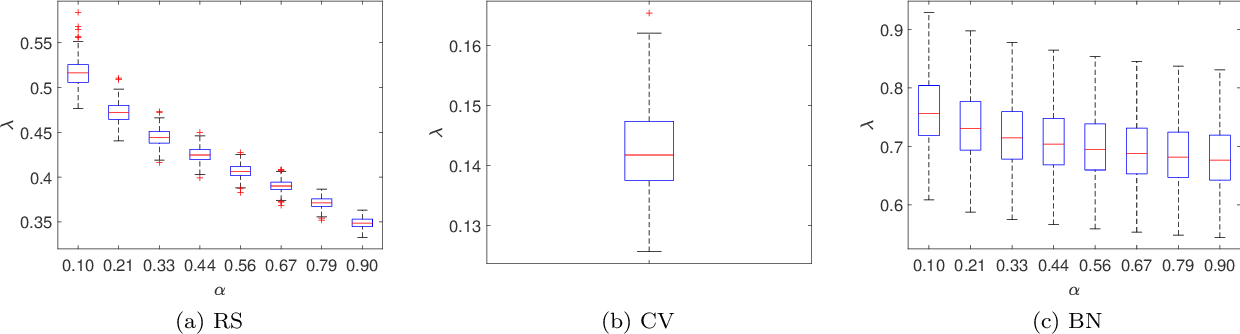 Figure 4 for Distributionally Robust Formulation and Model Selection for the Graphical Lasso