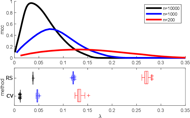 Figure 1 for Distributionally Robust Formulation and Model Selection for the Graphical Lasso