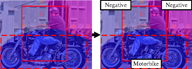 Figure 3 for Window-Object Relationship Guided Representation Learning for Generic Object Detections