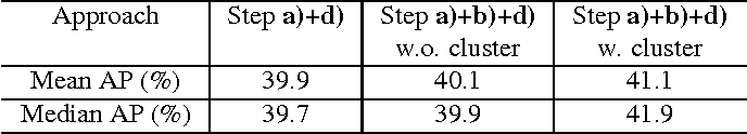Figure 4 for Window-Object Relationship Guided Representation Learning for Generic Object Detections