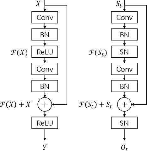 Figure 1 for Spike-based Residual Blocks