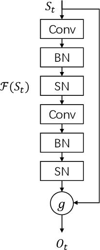 Figure 3 for Spike-based Residual Blocks